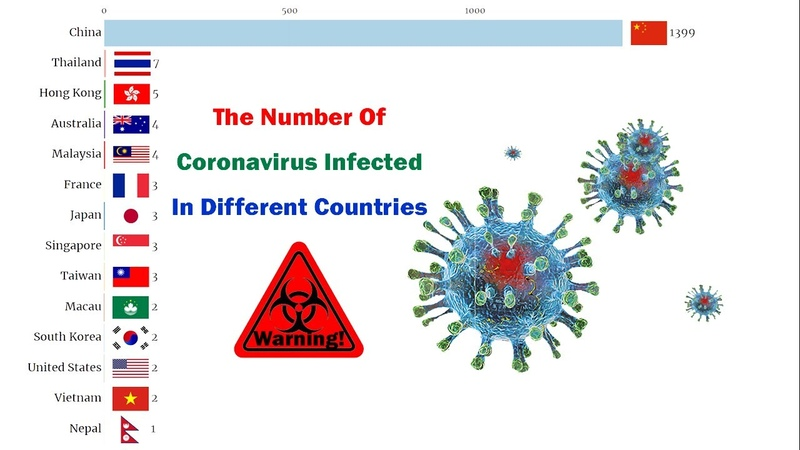The Number Of Coronavirus Infected In Different Countries