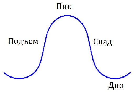 Фундаментальный анализ. Опережающие, совпадающие и запаздывающие индикаторы, изображение №1