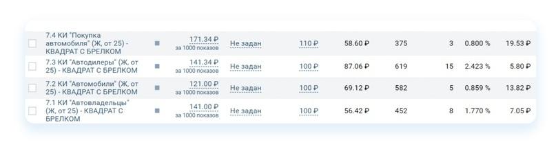 Кейс: Как продвигать автосервис ВКонтакте. Пошаговый алгоритм, изображение №42