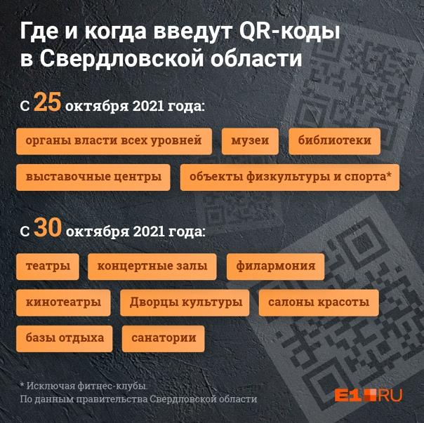 QR-коды в Свердловской области введут на неделю ра...