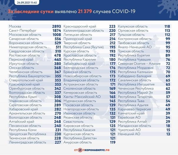 За прошедшие сутки в Петербурге зафиксировали 1 87...