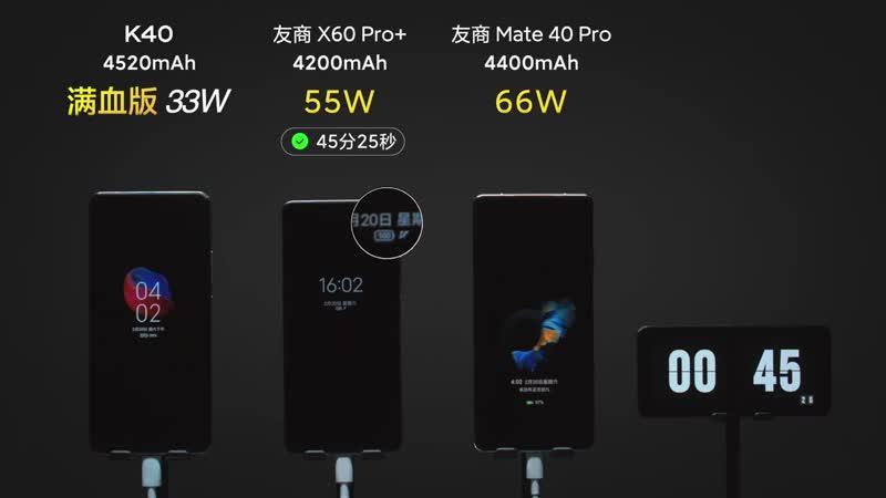 Когда мощность не главное 33 ваттная зарядка Redmi K40 оказалась быстрее 66 ваттного адаптера Huawei Mate 40 Pro