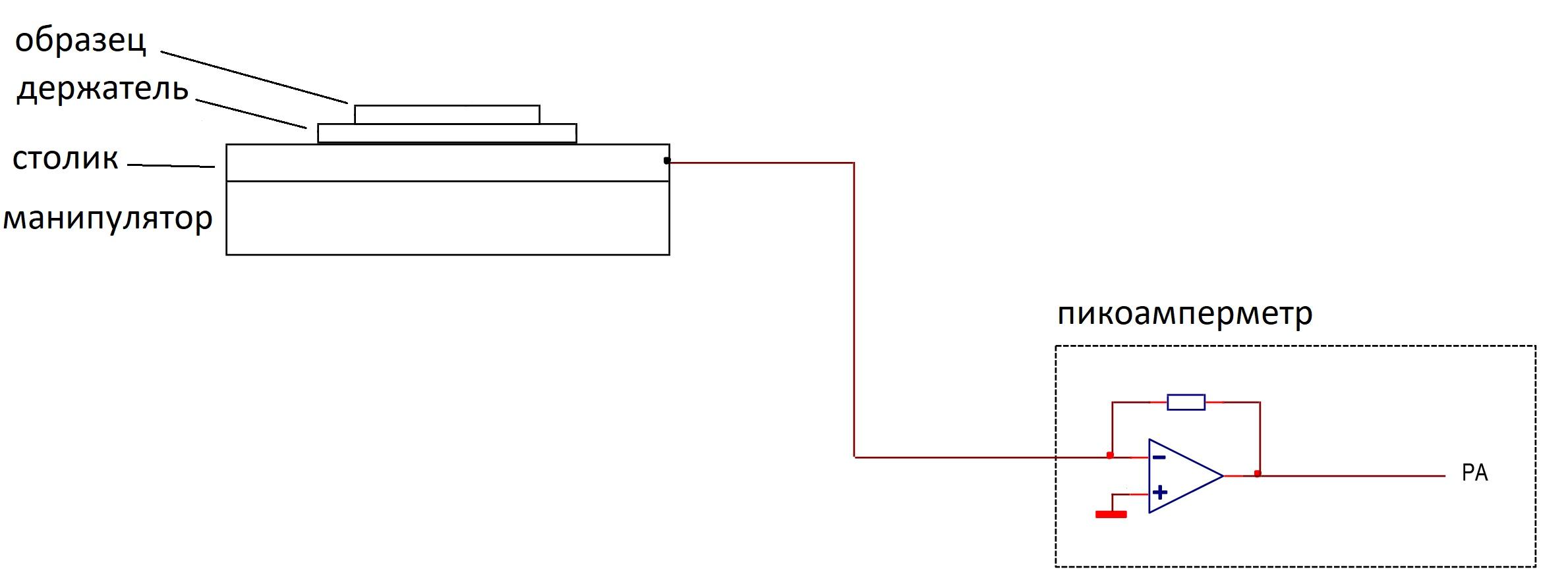 Как измерить ток пучка, изображение №1